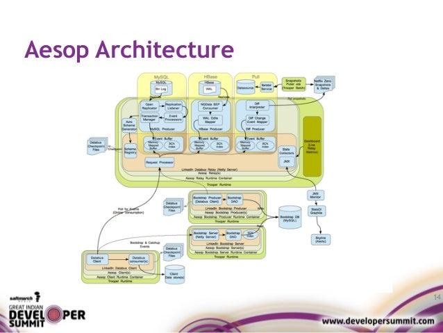 Aesop Architecture 14