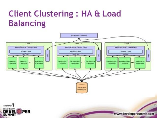 Client Clustering : HA & Load Balancing 16