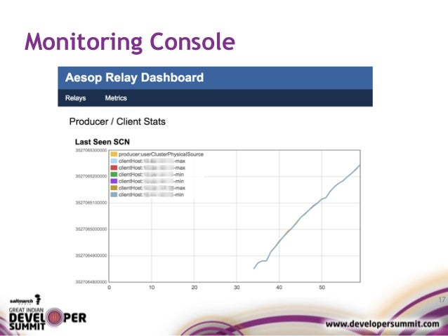 Monitoring Console 17