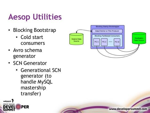 Aesop Utilities • Blocking Bootstrap • Cold start consumers • Avro schema generator • SCN Generator • Generational SCN gen...