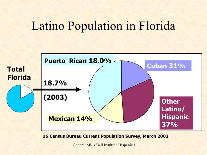 the profile of the puerto rican seasonal migrant essay A stateside puerto rican, also ambiguously puerto rican american is a term for  residents in  the massive migration of puerto ricans to the mainland united  states was largest in the early and  jump up ^ dp-1: profile of general  demographic characteristics: census 2000 summary file 1 (sf 1) 100-percent  data.