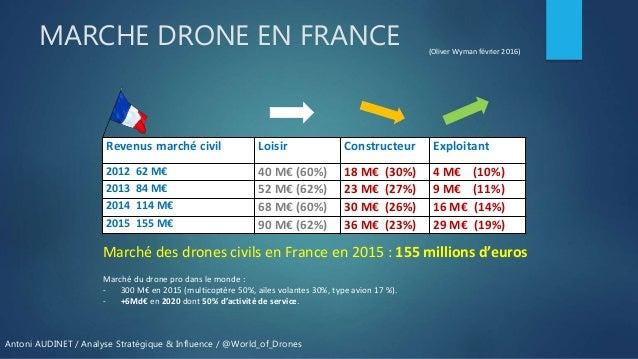 Marché drone civil professionnel : Point de situation et principales levées de fonds Slide 2