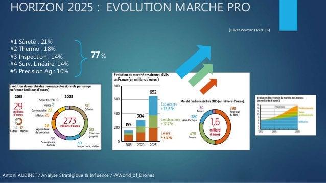 Marché drone civil professionnel : Point de situation et principales levées de fonds Slide 3