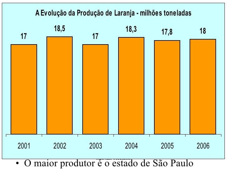 <ul><li>O maior produtor é o estado de São Paulo </li></ul>