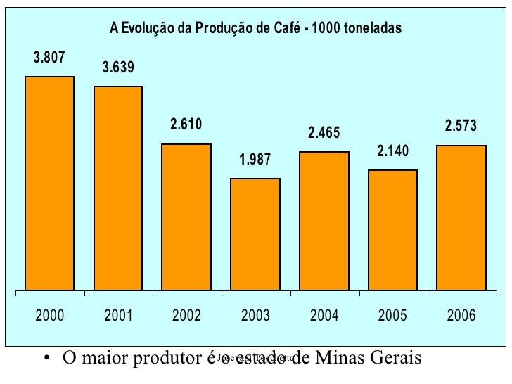 <ul><li>O maior produtor é o estado de Minas Gerais </li></ul>