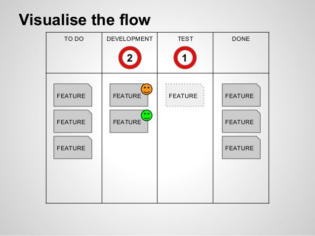 TO DO DEVELOPMENT TEST DONE FEATURE FEATURE FEATURE FEATURE FEATURE FEATURE FEATURE FEATURE FEATURE 2 1 Visualise the flow