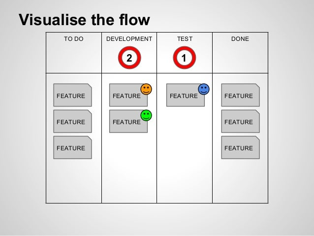 TO DO DEVELOPMENT TEST DONE FEATURE FEATURE FEATURE FEATURE FEATURE FEATURE FEATURE FEATURE 2 1 Visualise the flow FEATURE