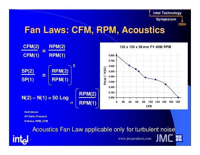 PWM Fan Speed Control