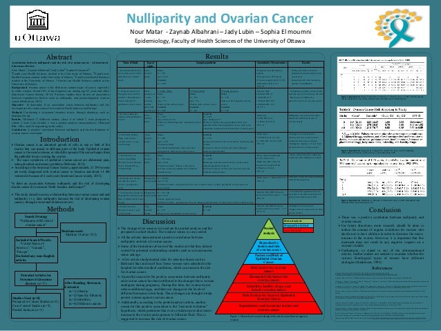 Ovarian Cancer Nulliparity