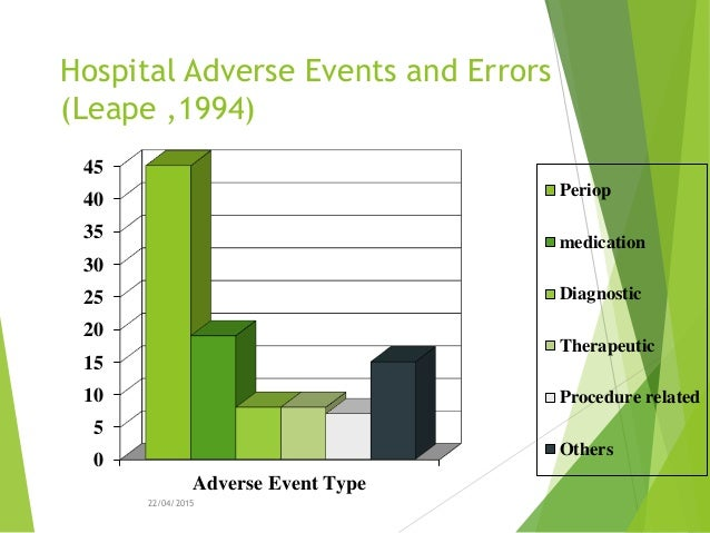 patient safety the adverse events that commonly occur in icu The terms adverse events, near misses, and medical errors are used in patient safety to refer to events where patients were harmed (or easily could have been)  adverse events, near misses, and errors topics resource type patient safety primers approach to improving safety.