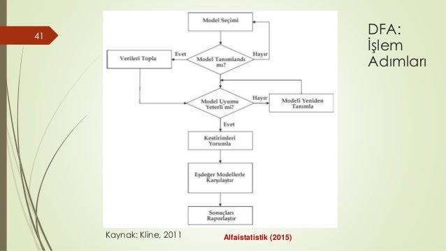 41 Kaynak: Kline, 2011 DFA: İşlem Adımları Alfaistatistik (2015)