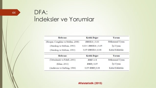DFA: İndeksler ve Yorumlar 44 Alfaistatistik (2015)
