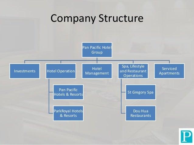 Boutique Hotel Management Company