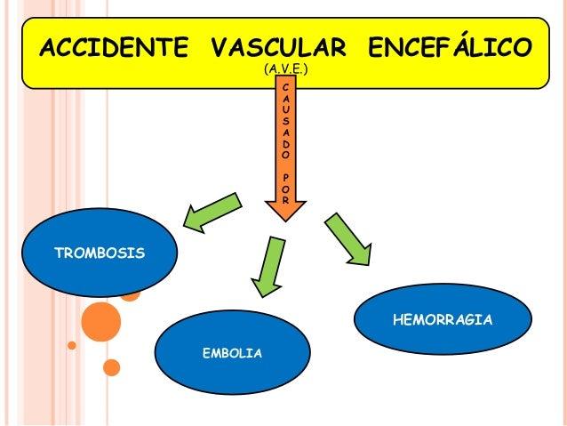ACCIDENTE VASCULAR ENCEFÁLICO  (A.V.E.)  CA  USADO  POR  TROMBOSIS  EMBOLIA  HEMORRAGIA
