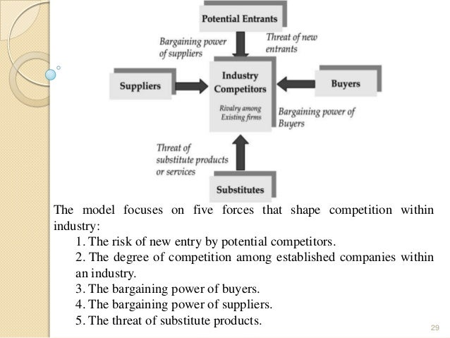 porter five forces analysis of food industry