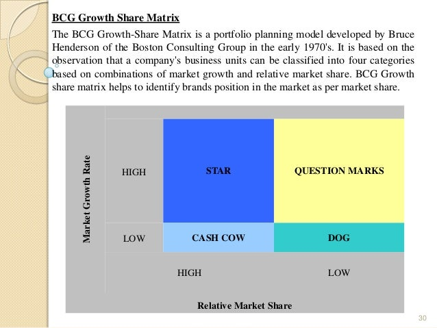 bcg matrix of ibm