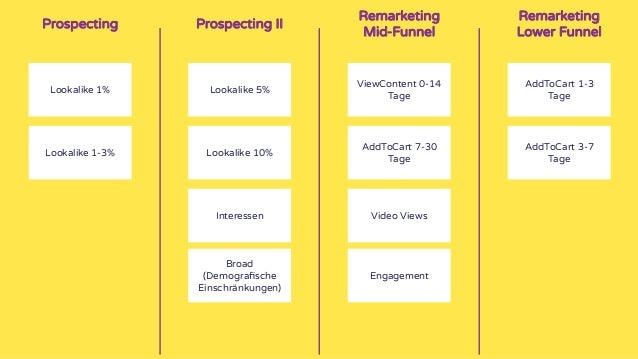 Wie skaliert ihr eine gute funktionierende Kampagne? Vorsichtig.