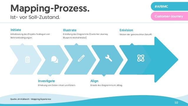10 Illustrate Erstellung des Diagramms (Customer Journey, Blueprint, Mental Model). Enivision Skizzen der gewünschten Zuku...