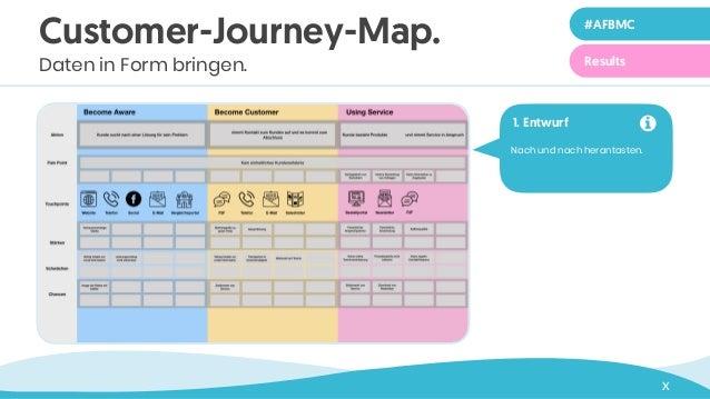 X Nach und nach herantasten. 1. Entwurf ! Customer-Journey-Map. Daten in Form bringen. #AFBMC Results