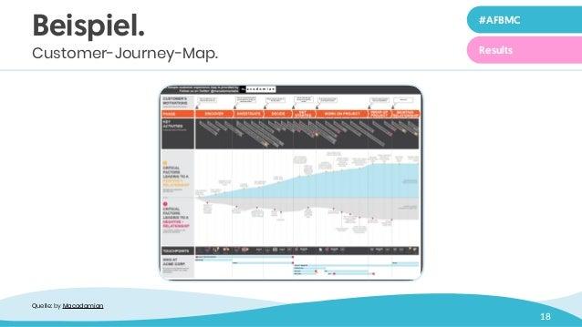 18 Beispiel. Customer-Journey-Map. Quelle: byMacadamian #AFBMC Results