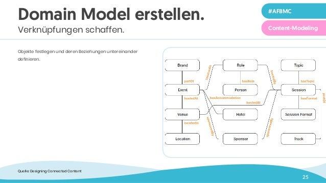 25 Objekte festlegen und deren Beziehungen untereinander definieren. Domain Model erstellen. Verknüpfungen schaffen. Quell...