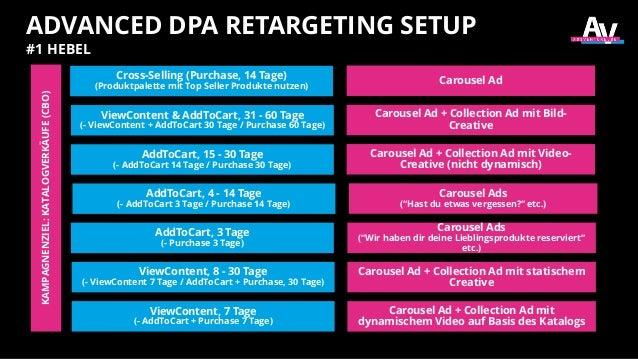 ADVANCED DPA RETARGETING SETUP #1 HEBELKAMPAGNENZIEL:KATALOGVERKÄUFE(CBO) ViewContent, 7 Tage (- AddToCart + Purchase 7 Ta...