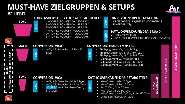 MUST-HAVE ZIELGRUPPEN & SETUPS #2 HEBEL CONVERSION: WCA • WCA, Alle Besucher, 0 bis 7 Tage • WCA, Alle Besucher, 8 bis 14 ...