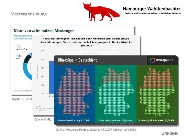 Quelle: MessengerPeople, Destatis, ARD/ZDF-Onlinestudie 2018 Quelle: BITKOM Research 2018 Quelle: GfdS, Universität Hannov...