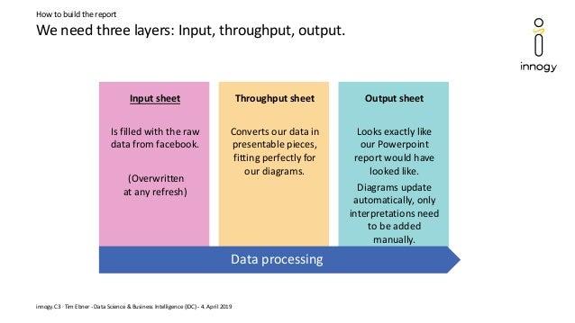 We need three layers: Input, throughput, output. innogy.C3 · Tim Ebner - Data Science & Business Intelligence (IDC) - 4. A...