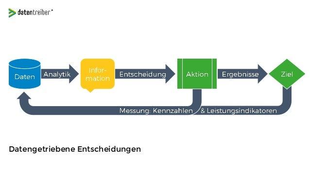 Die Datentreiber-Methode: Datenstrategie-Design
