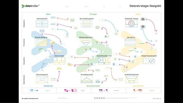 Social Data Strategy: Mehr Wert aus Daten von Facebook & Co. erzeugen #AFBMC