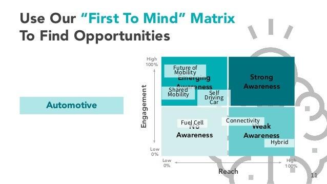 "Emerging Awareness Strong Awareness Weak Awareness No Awareness 11 Use Our ""First To Mind"" Matrix To Find Opportunities En..."