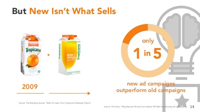 """But New Isn't What Sells 2009 14Source: The Drum, """"Why Research Shows You're Better Off With Your Existing Ad Campaign"""" So..."""