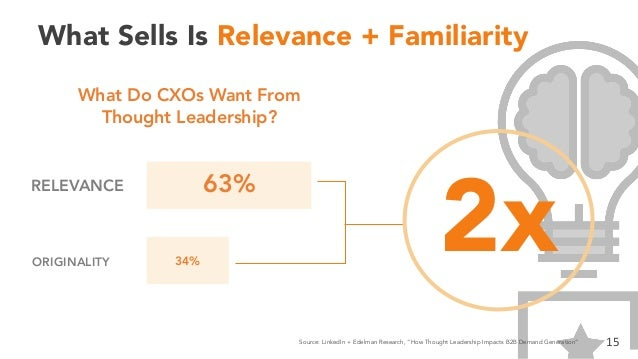 What Sells Is Relevance + Familiarity 63% 34% RELEVANCE ORIGINALITY What Do CXOs Want From Thought Leadership? 15 2x Sourc...