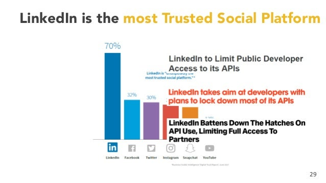 29 LinkedIn is the most Trusted Social Platform
