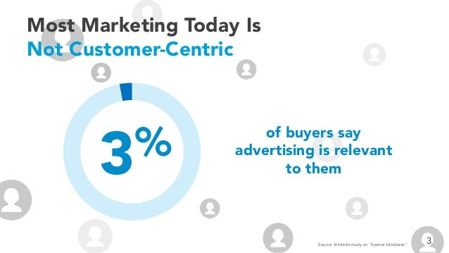 """Most Marketing Today Is Not Customer-Centric of buyers say advertising is relevant to them3% 3Source: Infolinks study on """"..."""