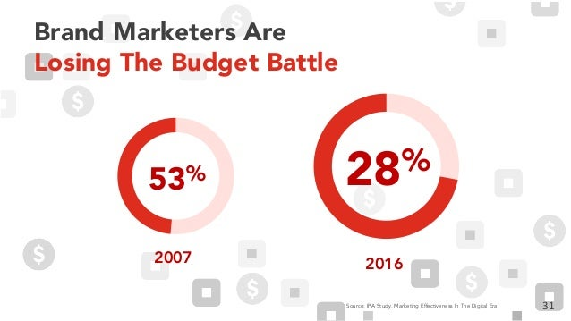 Brand Marketers Are Losing The Budget Battle 31Source: IPA Study, Marketing Effectiveness In The Digital Era 2007 53% 2016...