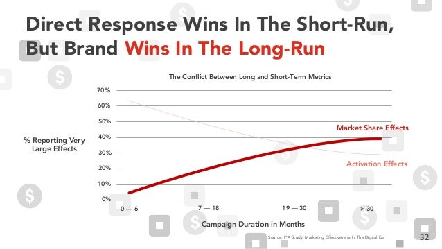 32 Direct Response Wins In The Short-Run, But Brand Wins In The Long-Run Source: IPA Study, Marketing Effectiveness In The...