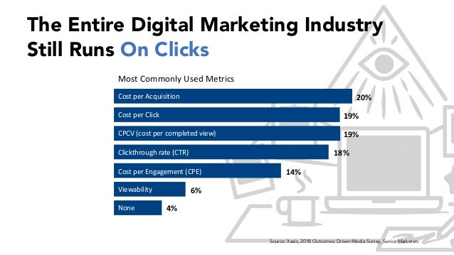 Cost per Acquisition 20% Cost per Click 19% CPCV (cost per completed view) 19% Clickthrough rate (CTR) 18% Cost per Engage...