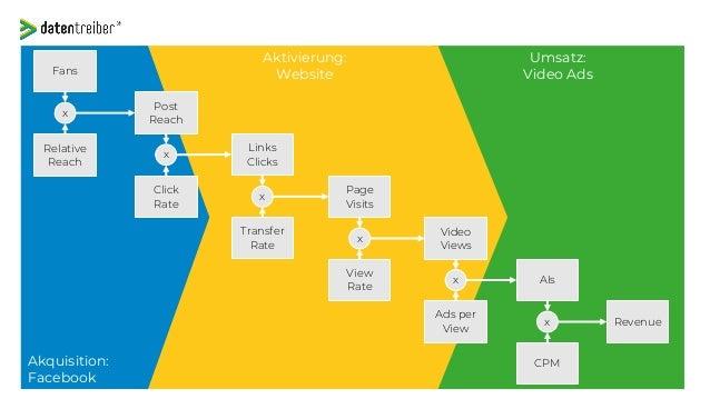 Umsatz: Video Ads Aktivierung: Website Akquisition: Facebook AIs Revenue CPM x Video Views x Ads per View Page Visits x Fa...