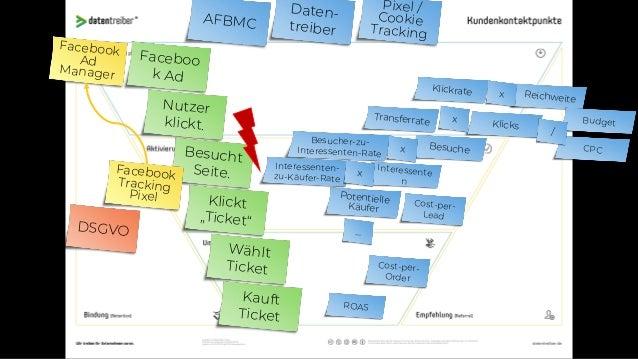 """AFBMC Daten- treiber UTM- Paramete r Faceboo k Ad Nutzer klickt. Besucht Seite. Klickt """"Ticket"""" Wählt Ticket Kauft Ticket ..."""