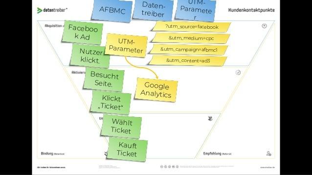 """AFBMC Daten- treiber Landing Pages Faceboo k Ad Nutzer klickt. Besucht Seite. Klickt """"Ticket"""" Wählt Ticket Kauft Ticket Sp..."""