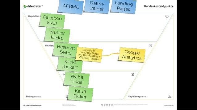 Nutzer klickt. AFBMC Daten- treiber (Social) CRM Faceboo k Ad Besucht Info-Seite. Besucht Ticket- Seite. Wählt Ticket Kauf...
