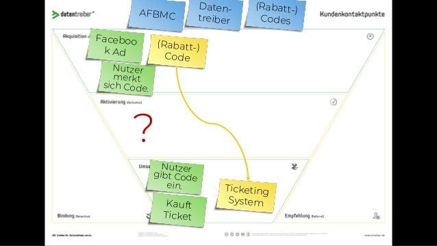 AFBMC Daten- treiber Befragun g Faceboo k Ad Kauft Ticket (vor Ort) Befragun g