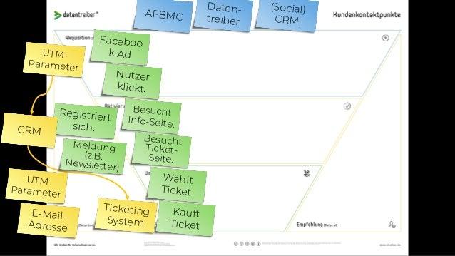 AFBMC Daten- treiber Online Panel Faceboo k Ad Kauft vor Ort Online Umfrage Browser Monitor
