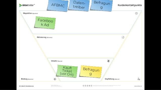 AFBMC Daten- treiber A/B Test Faceboo k Ad Kauft vor Ort 1. Woche: Nur ungerade PLZ 2. Woche: Nur gerade PLZ 3. Woche: … E...