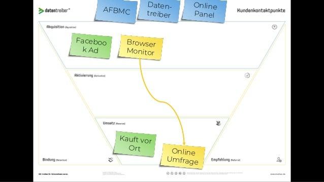 VERFAHREN PRO CONTRA EMPFEHLUNG Pixel / Cookie Tracking ü Alle Zahlen in einem System ü Cross-Session û Einverständnis des...