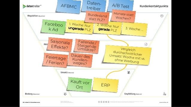 Einfacher Design-Prozess für datengetriebenes Marketing 1) Anwendungsfälle mit Nutzenpotential identifizieren. KUNDENKONTA...