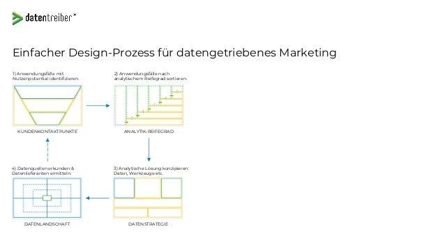 datentreiber.deWir treiben Ihr Unternehmen voran. Web: www.datentreiber.de Blog: www.datentreiber.de/blog/ Martin Szugat G...