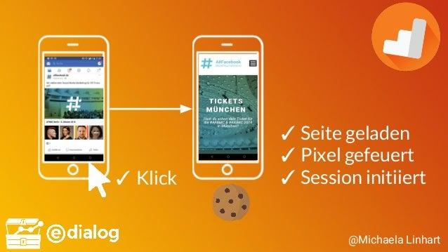 @Michaela Linhart ✓ Seite geladen ✓ Pixel gefeuert ✓ Session initiiert✓ Klick